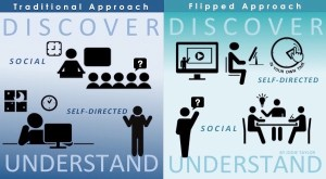 flipped classroom featured graphics