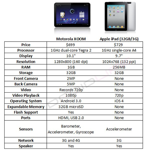 Comparison Chart Motorola XOOM vs iPad (Updated) \u2013 Droid Life