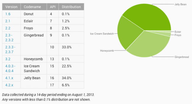 Android Distribution Numbers - July