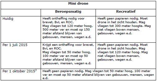 Overzicht minidrone