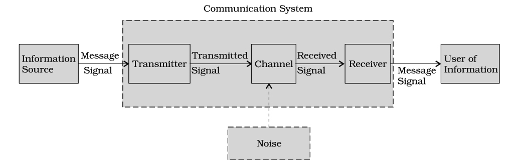 Communication System  Previous Year\u0027s Questions - DronStudy