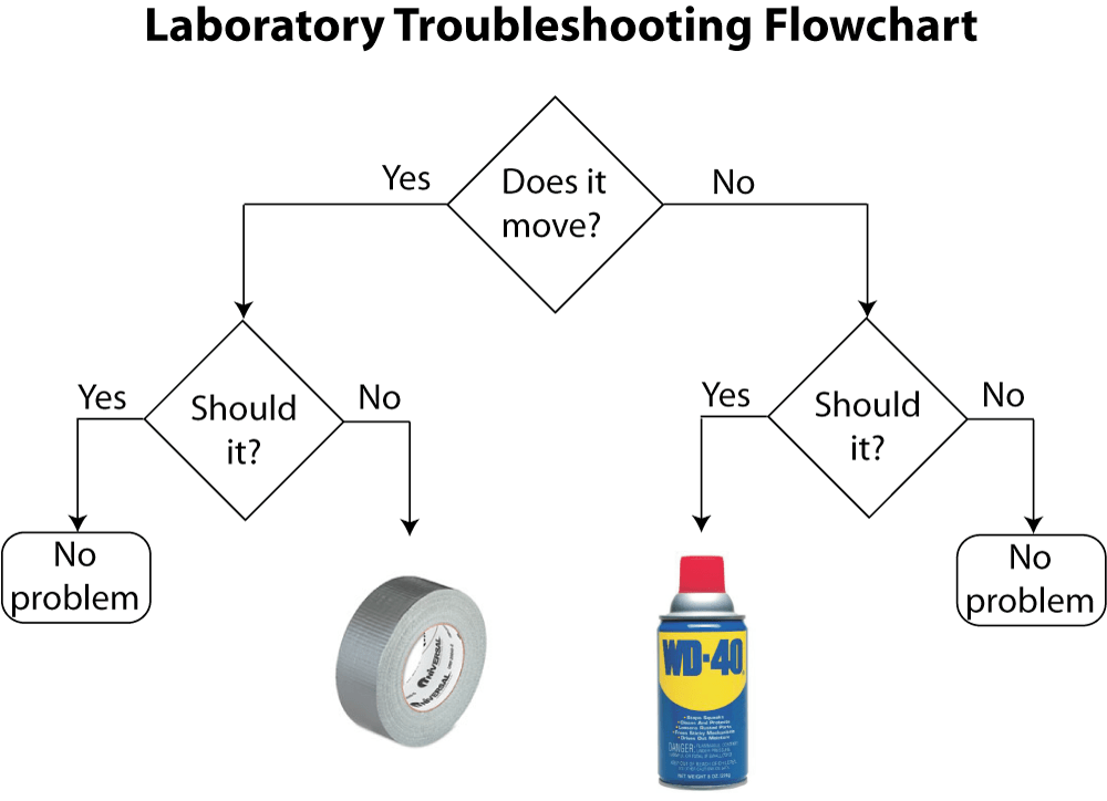 logic process diagram