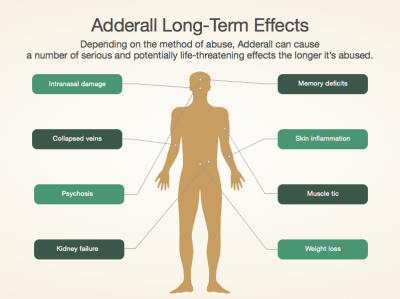 Adderall Side Effect & Warning Signs of Amphetamine / Adderall Abuse Signs