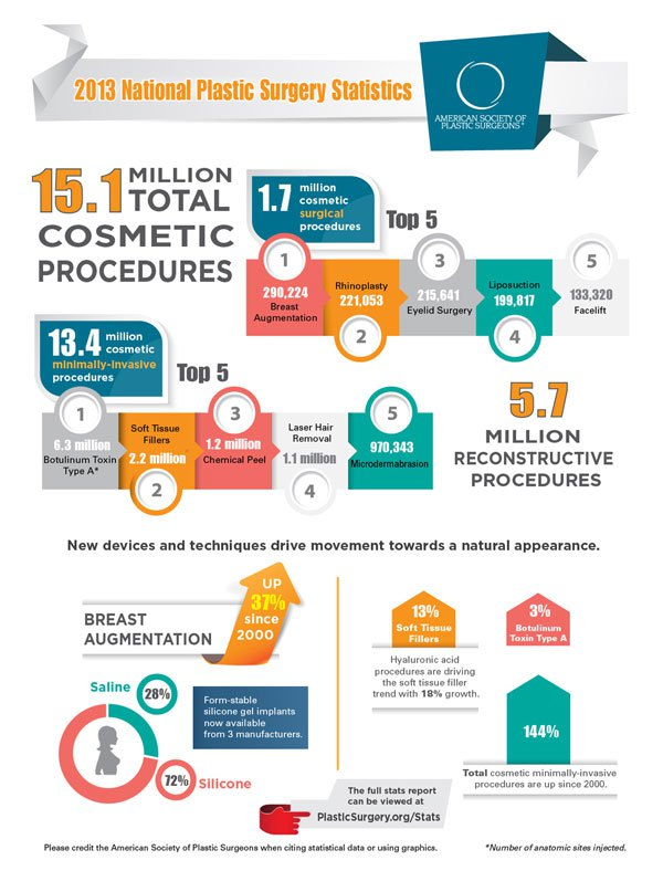 asps-plastic-surgery-infographic-trends-2013