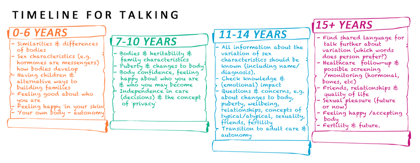 Timeline for talking- 0-6 years  DSD Families