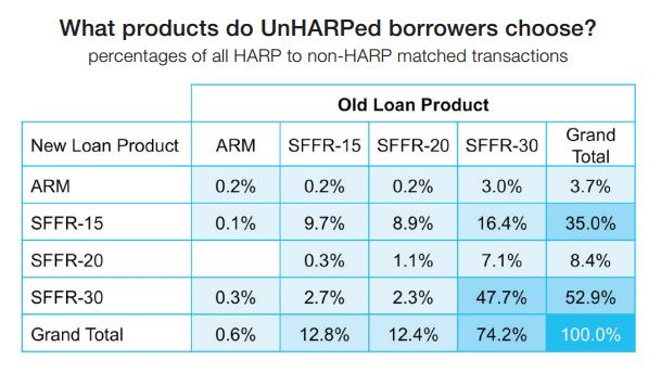 Getting Out of the Game Many Borrowers are Exiting HARP - Tampa