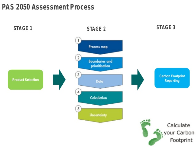 carbon-footprint-schematic