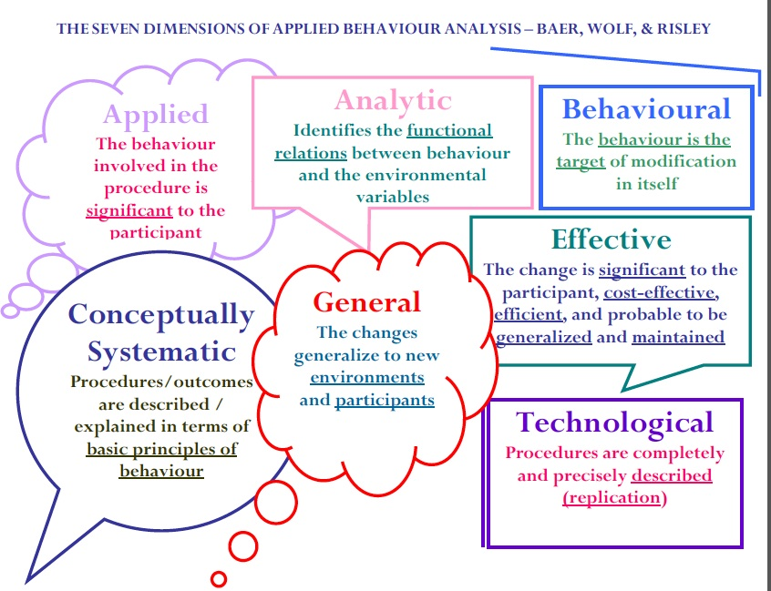 Applied Behavior Analysis  Aba  DiscreteTrialsTeaching With
