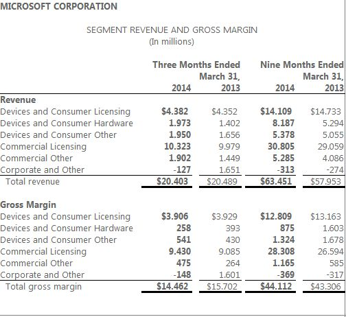 Microsoft Announces Q3 Financial Results 12 Million Xbox One - microsoft income statement