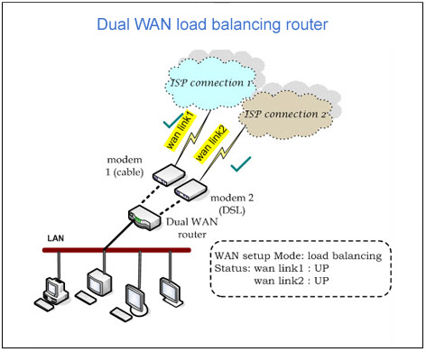 Dual WAN Load Balancing Network Load Balancer Router Load