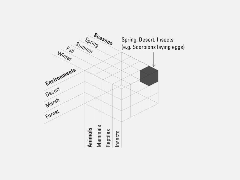 three way diagram