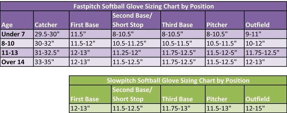 15 Best Softball Gloves Fastpitch, Slowpitch, Youth Dugout Debate - pitching chart