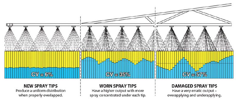 TeeJet Spray Tip Wear Chart - Dultmeier Sales