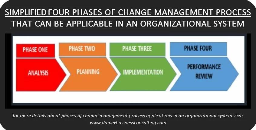 Change management at a glance \u2013 Dumex