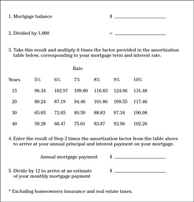 Choosing between a Fixed- and Adjusted-Rate Mortgage