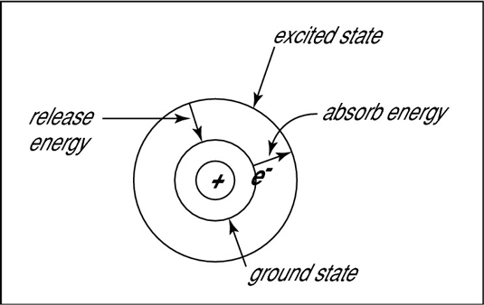 Atomic Structure The Bohr Model - dummies