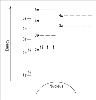 How to Represent Electrons in an Energy Level Diagram - dummies