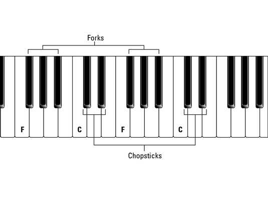 How To Identify The Keys On A Piano Dummies