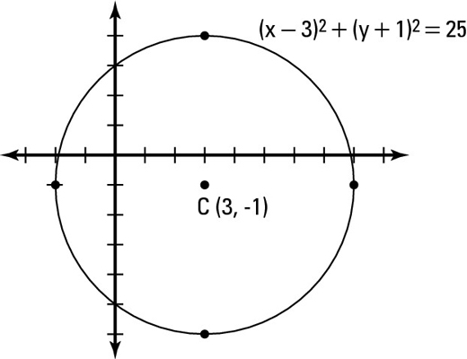 How to Graph a Circle - dummies
