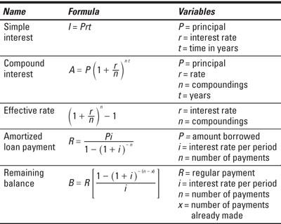 Business Math For Dummies Cheat Sheet - dummies - business math