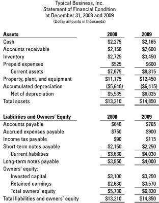 When to Prepare Multiyear Financial Statements - dummies - how to prepare a balance sheet
