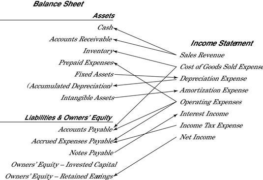 Connecting the Income Statement and Balance Sheet - dummies