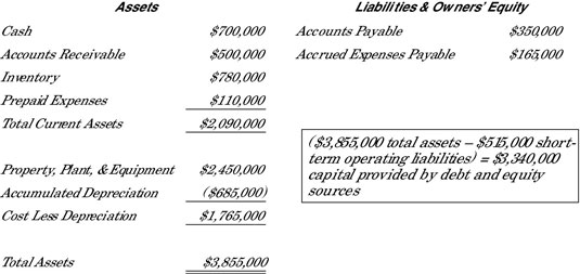 Looking at Fixed Assets in a Balance Sheet - dummies