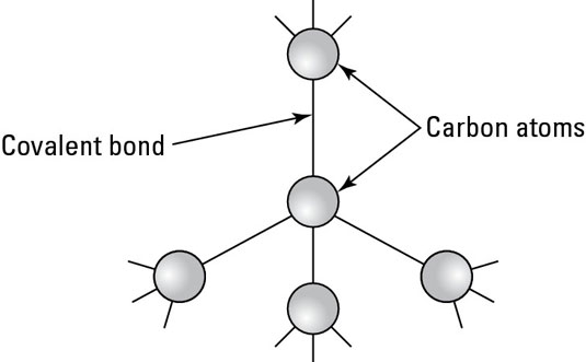 Buckyballs One of the Carbon-based Nanoparticles - dummies - carbon bonds