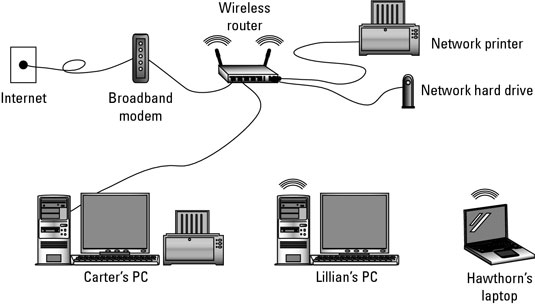 Hardware Needed for a Wireless Network - dummies