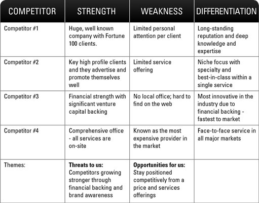 SWOT Analysis Gathering Competitive Intelligence - dummies