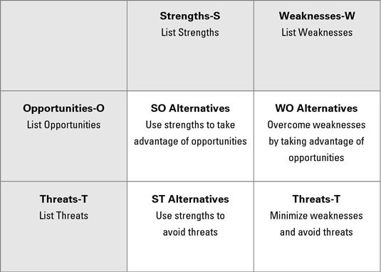 Develop Your Strategic Alternatives from SWOT - dummies