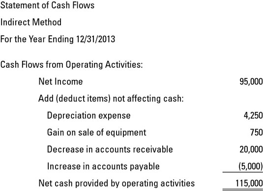 Indirect Method of Preparing the Statement of Cash Flows