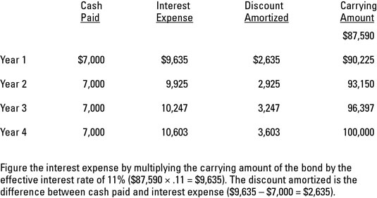 How to Account for Discounted Bonds - dummies