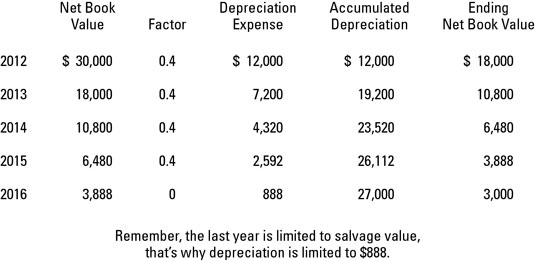 Depreciation Methods - dummies - three methods of depreciation