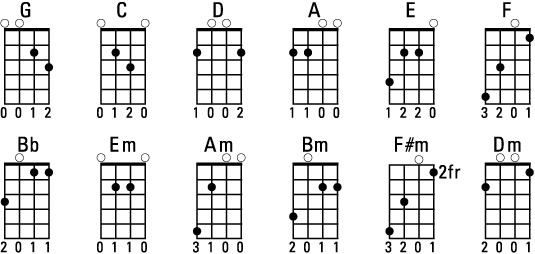 Playing Some Essential Mandolin Chords - mandolin chord chart