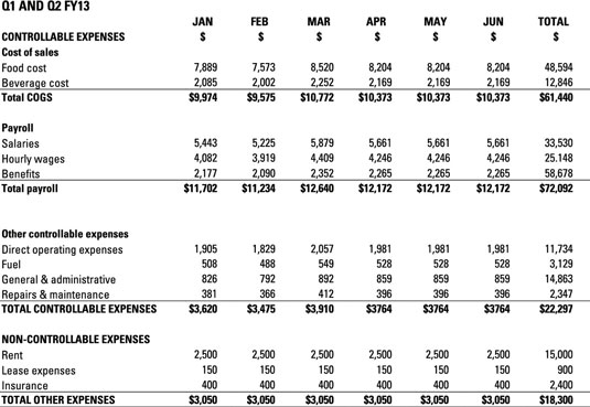 Financial Projections for Your Food Truck Business - dummies