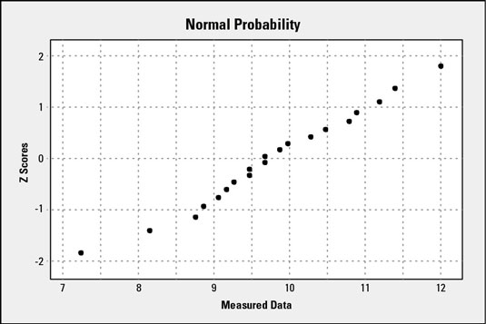 How to Construct and Interpret a Normal Probability Plot for a Six