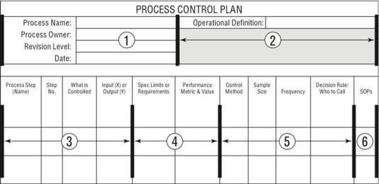 How to Create a Six Sigma Control Phase Plan - dummies - control plan