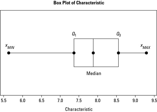 How to Create and Interpret Box and Whisker Plots for a Six Sigma
