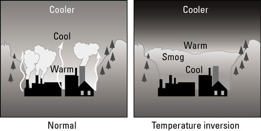 What Are Air Pollution, Smog, and Acid Rain? - dummies