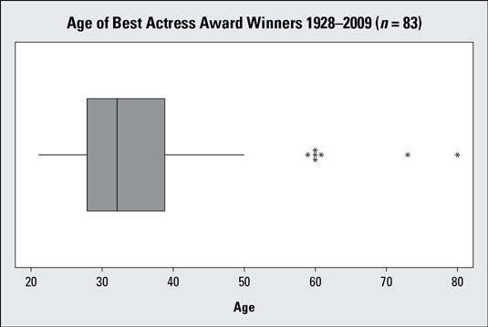 How to Make a Boxplot from a Five-Number Summary - dummies