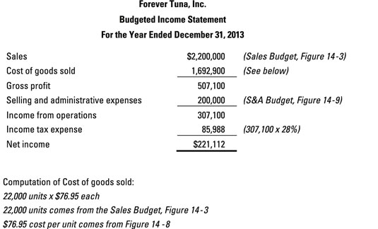 Construct a Budgeted Income Statement as Part of Your Master Budget