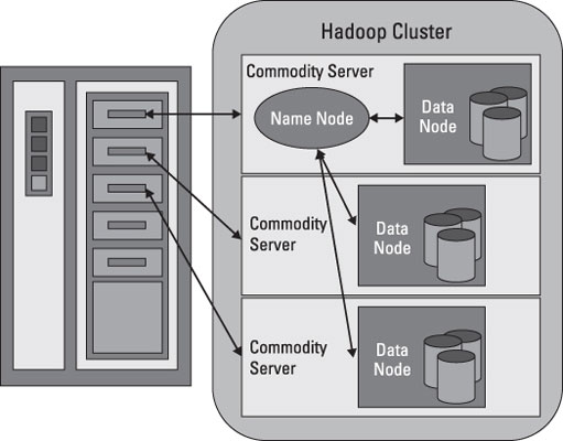 Hadoop Distributed File System (HDFS) for Big Data Projects - dummies