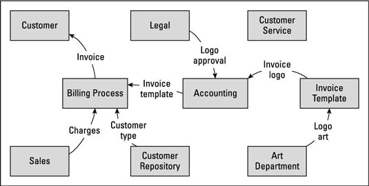 How to Define Business Analysis Scope with a Data Flow Diagram - dummies