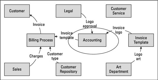 How to Define Business Analysis Scope with a Data Flow Diagram - dummies - Data Flow Chart