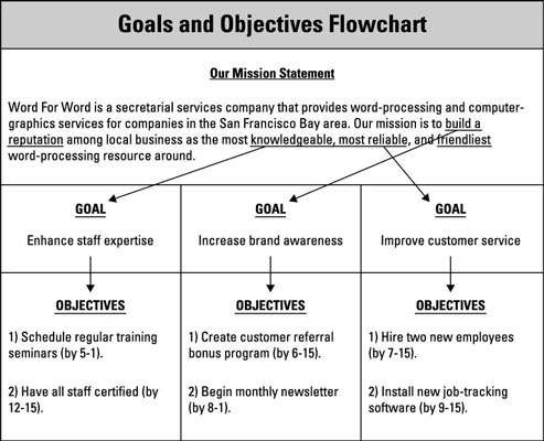 Set Goals and Objectives in Your Business Plan - dummies