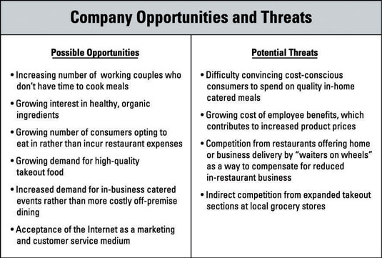 How to Identify Opportunities and Threats in Business Planning - dummies