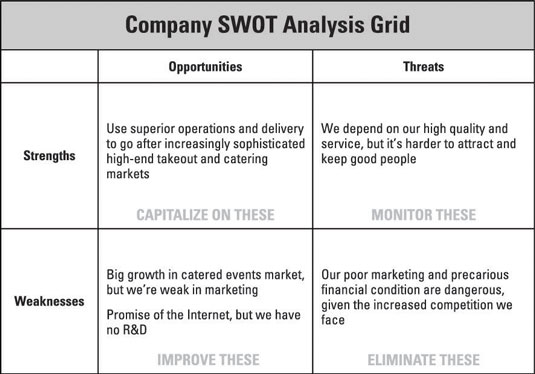 How to Conduct a SWOT Analysis for Your Business Plan - dummies - business swot analysis