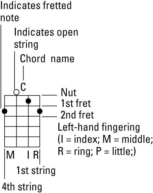 Banjo For Dummies Cheat Sheet - dummies