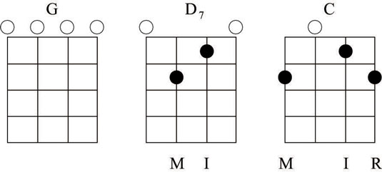 How to Read A Banjo Chord Diagram - dummies